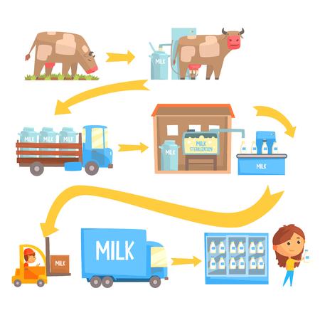 Produkcja i przetwarzanie etapów mlecznych zestaw wektora Ilustracje samodzielnie na białym tle Ilustracje wektorowe