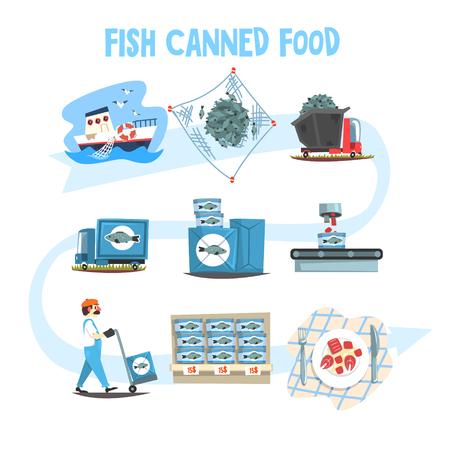 생선 통조림 식품 세트, 생선 업계 통조림 프로세스 만화 벡터 일러스트 일러스트