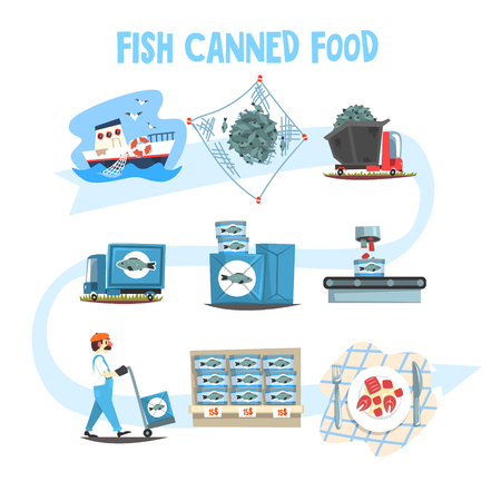 Fish canned food set, fish industry canned process cartoon vector Illustrations