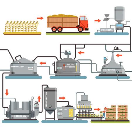 ビール醸造工程、白地に隔離されたビールベクトルの生産イラスト