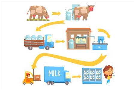 Set di fasi di produzione e lavorazione del latte di illustrazioni vettoriali isolate su sfondo bianco