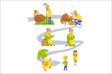 Proceso de producción de lana de oveja y géneros de punto conjunto de ilustraciones vectoriales aisladas sobre fondo blanco Ilustración de vector