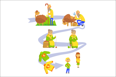 Process of production of sheep wool and knitwear set of vector Illustrations isolated on a white background