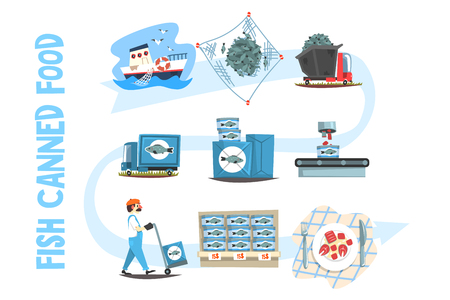 Conjunto de alimentos enlatados de pescado, vector de dibujos animados de proceso enlatado de industria pesquera ilustraciones aisladas sobre fondo blanco