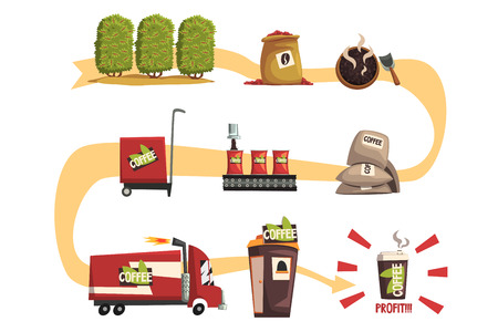 Coffee production in process from cultivation to finished product. Growing, harvesting, roasting, sending to factory, packaging, transportation, selling on store, profit. Flat vector infographic.
