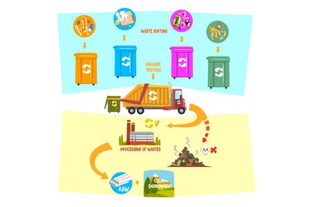 Flat vector infographic showing waste recycling process from garbage sorting containers to transportation to processing factory