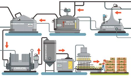 Beer Production Process, Sedimentation, Boiling with Hops, Filtration, Cooling, Fermentation Automated Line Vector Illustration Vectores