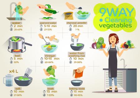 Cómo limpiar verduras. Infografía de limpieza de verduras. Arreglo de verduras. Ilustración para la idea de cocinar. Acercamiento a la comunicación para una alimentación saludable.