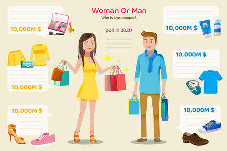 shopping malls: Survey of purchases annually. Comparisons between male and female customers. Buying luxury items. The total price each product.