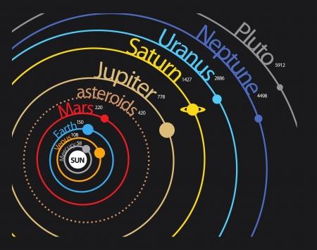 systeme solaire: Solaire syst�me de plan�te du syst�me avec des distances et des orbites