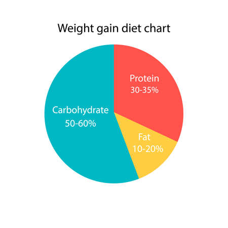 Weight gain diet chart. The diagram ratio of carbs, fats and protein for weight gain. Diet plan icon. Vector