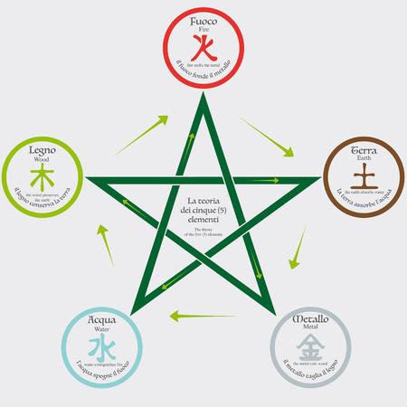 De theorie van de vijf elementen