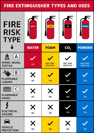 Fire extinguisher types and uses. Use of water, foam, carbon dioxide and powder extinguishers. Fire safety A4 size vector poster with color codes. Important information about different extinguishers. Illustration