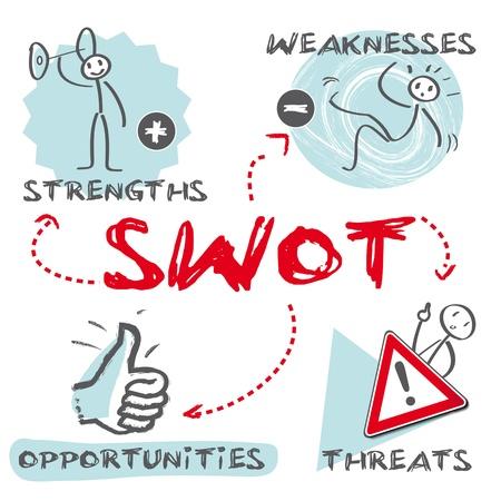 SWOT punti di forza, debolezza, opportunità, minacce Vettoriali