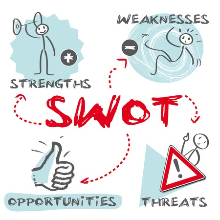 SWOT strengths, weaknesses, opportunities, threats Stock Vector - 19220799