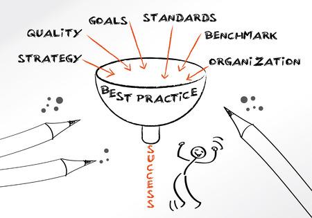 proven: Best Practice