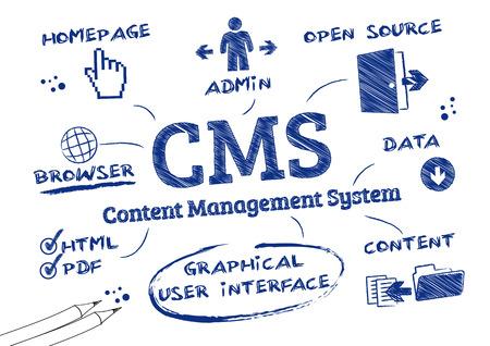 management concept: sistema de gesti�n de contenidos