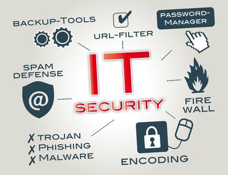 IT セキュリティは情報セキュリティのコンピューターとコンピューターに適用される重要な単語や絵文字でネットワーク インフォ グラフィックです