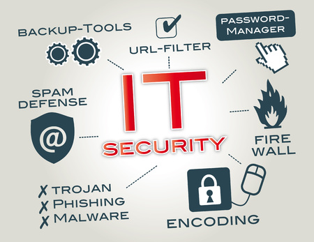 IT security is information security as applied to computers and computer networks  Infographic by key words and pictograms