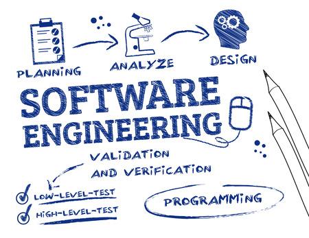 Software Engineering ist die Untersuchung und Anwendung von Technik auf das Design, die Entwicklung und Wartung von Software-Schlüsselwörter und Symbole Standard-Bild - 27552656