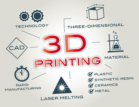 3D printing or Additive manufacturing is a process of making a three-dimensional solid object of virtually any shape from a digital model