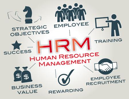 Human resource management is een functie in organisaties ontwikkeld om de prestaties van werknemers in dienst van hun werkgever strategische doelstellingen te maximaliseren