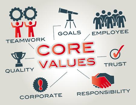 Kernwerte sind die grundlegenden Überzeugungen einer Person oder Organisation Standard-Bild - 28072507
