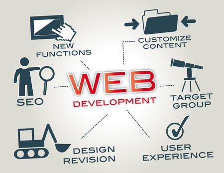 css: Set di piatti concetto di progettazione icone per il web icone per il web design, sviluppo di applicazioni, seo e sviluppo web Vettoriali