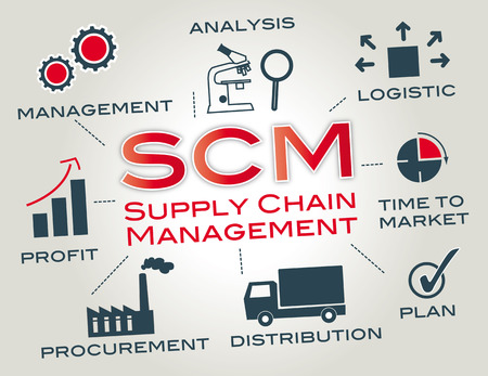 relationship management: Supply chain management is the management of the flow of goods  Chart with keywords and icons