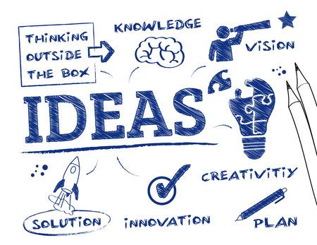 Pomysły - tablica ze słowami kluczowymi i ikony