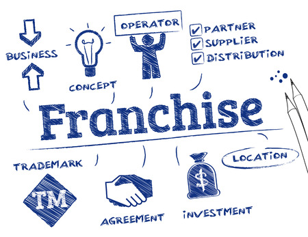 opportunity: Franchise concept. Chart with keywords and icons