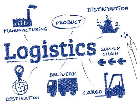 leveringen: logistiek concept. Grafiek met zoekwoorden en pictogrammen Stock Illustratie
