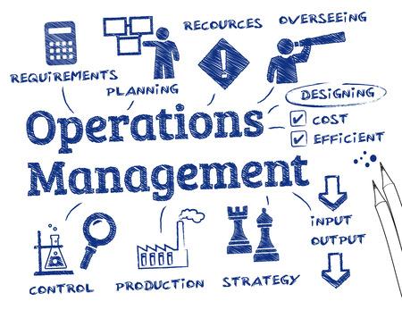 gestion: gestión de operaciones. Gráfico con palabras clave y los iconos Vectores