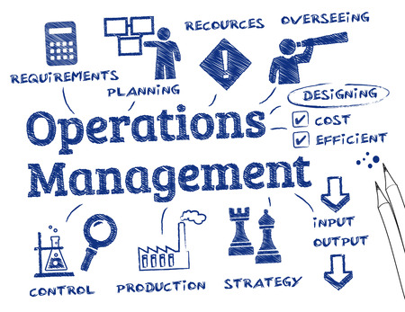 management process: operations management. Chart with keywords and icons