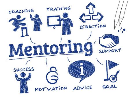 moudrost: Mentoring. Graf s klíčovými slovy a ikonami