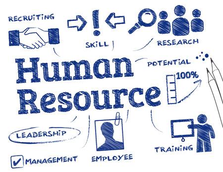 competencias laborales: Recursos Humanos. Gráfico con palabras clave y los iconos