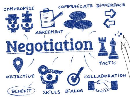 Negocjacja. Wykres ze słowami kluczowymi i ikony