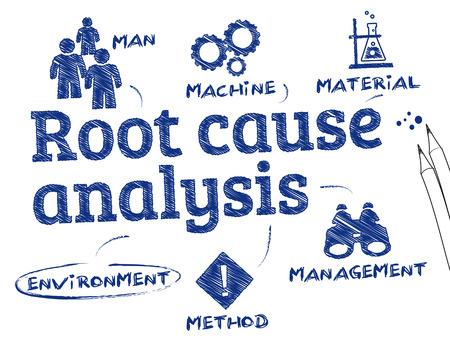 solucion de problemas: Análisis de la causa raíz. Gráfico con palabras clave y los iconos