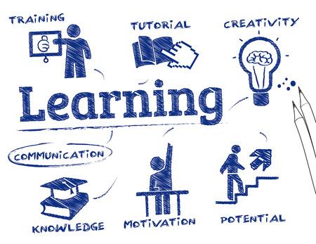 aprendizaje: Aprender. Gráfico con palabras clave y los iconos