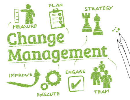 management process: Change management.