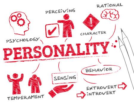personalidad: personalidad. Gráfico con palabras clave y los iconos