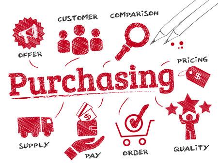 Einkauf. Chart mit Schlüsselwörter und Symbole