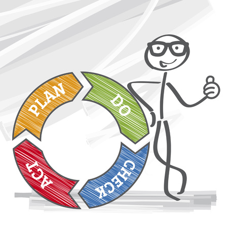 business solution: business process PDCA written by stickman