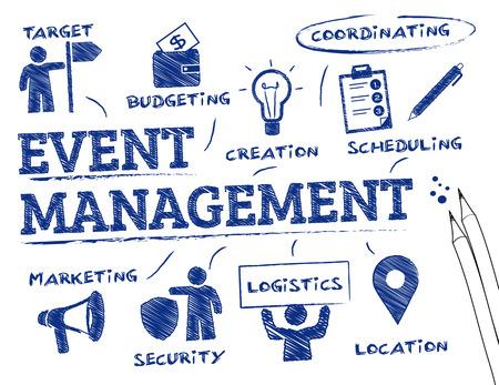 Zarządzanie zdarzeniami. Wykres ze słowami kluczowymi i ikony