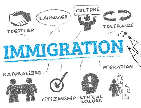 emigranti: immigrazione. Grafico con la parola chiave e le icone
