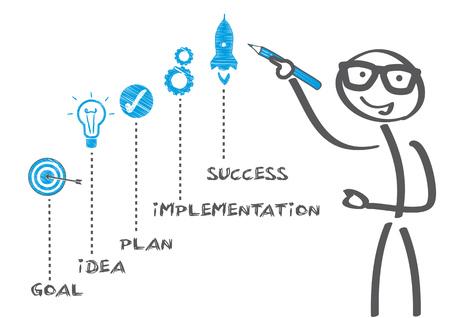 Stick figure drawing planning concept fpr success