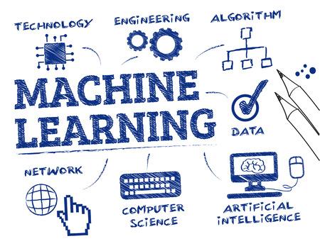 Maschinelles lernen. Chart mit Schlüsselwörter und Symbole