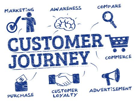 путешествие: путешествие клиентов. Диаграмма с ключевыми словами и иконки Иллюстрация