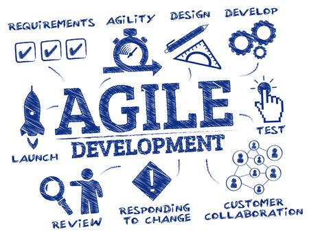 Sviluppo agile. Grafico con parole chiave e icone