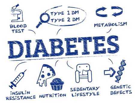 diabetes. Chart with keywords and icons
